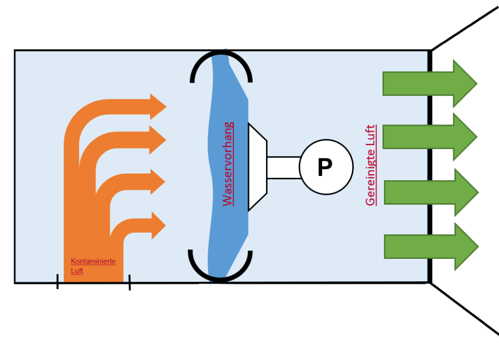 MB Spezialabbruch - Milestones: Hydroshield / Hydrocontainer - diagram